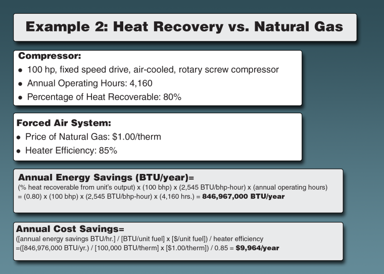 Heat Recovery vs Natural Gas