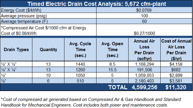 Timed Electric Drain Cost Analysis