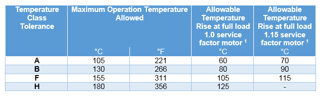 Motor_Temperature_Ratings_Table